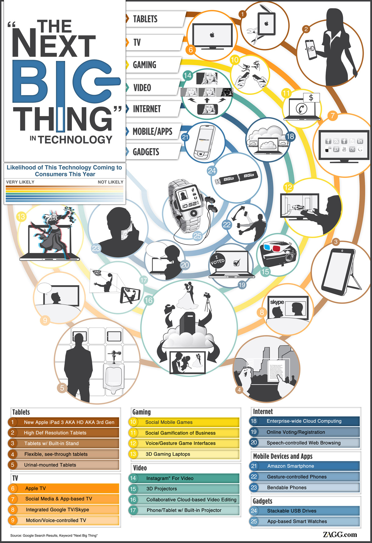 infographic-the-next-big-thing-technology