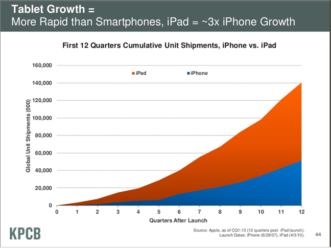 tablet growth 2013