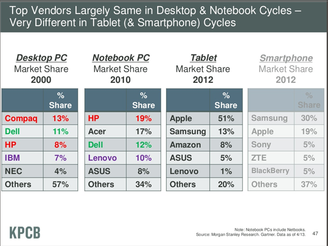 top tech vendors 2013